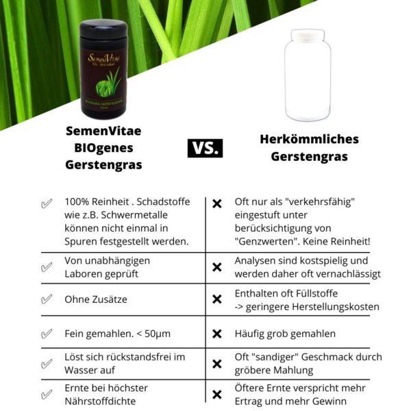 SemenVitae Gerstengras Vergleich