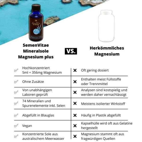 Mineralsole vs Herkömmliche Anbieter